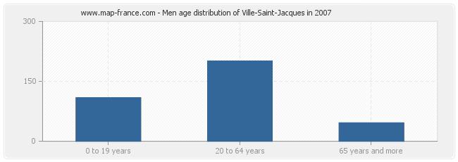 Men age distribution of Ville-Saint-Jacques in 2007