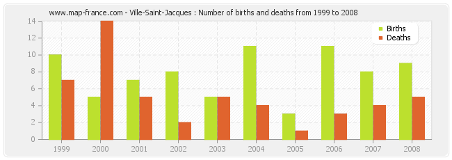Ville-Saint-Jacques : Number of births and deaths from 1999 to 2008