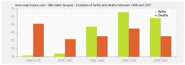 Ville-Saint-Jacques : Evolution of births and deaths between 1968 and 2007