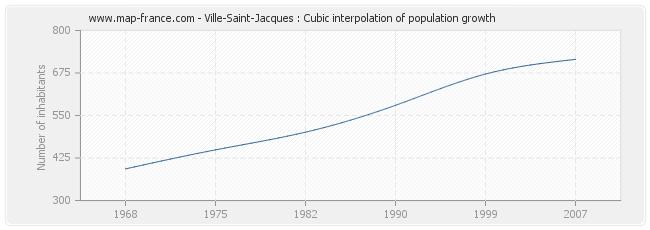 Ville-Saint-Jacques : Cubic interpolation of population growth