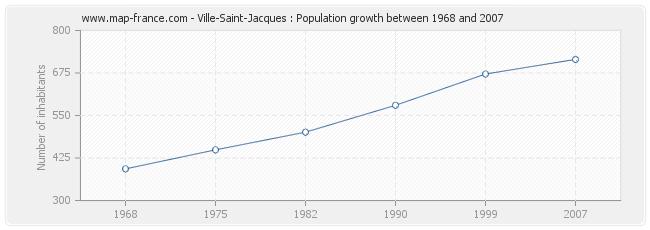 Population Ville-Saint-Jacques
