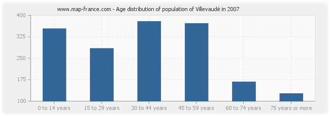 Age distribution of population of Villevaudé in 2007