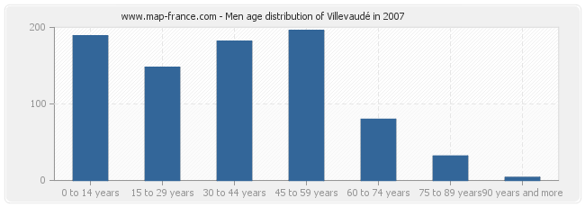 Men age distribution of Villevaudé in 2007