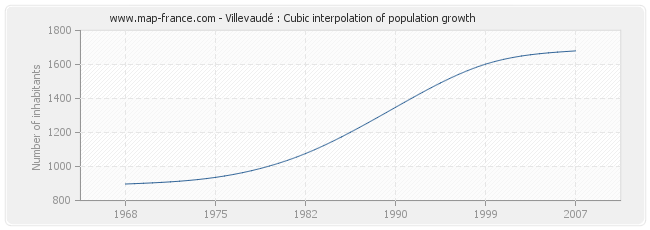 Villevaudé : Cubic interpolation of population growth