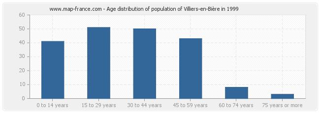 Age distribution of population of Villiers-en-Bière in 1999
