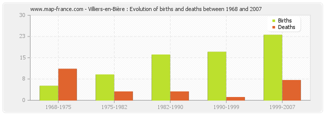 Villiers-en-Bière : Evolution of births and deaths between 1968 and 2007