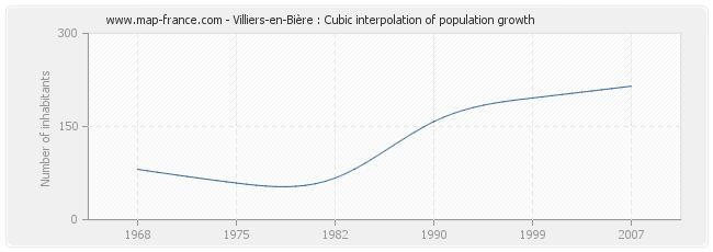 Villiers-en-Bière : Cubic interpolation of population growth