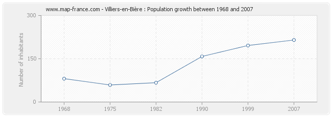Population Villiers-en-Bière