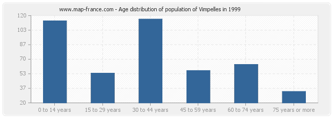Age distribution of population of Vimpelles in 1999
