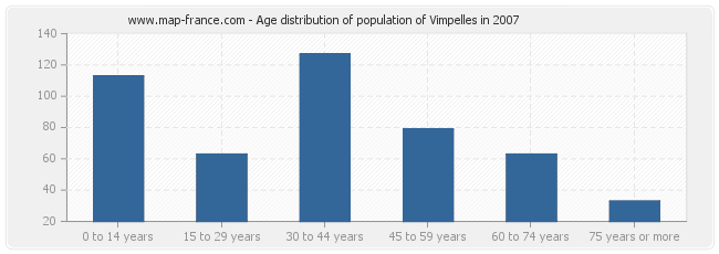 Age distribution of population of Vimpelles in 2007