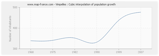Vimpelles : Cubic interpolation of population growth