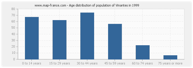 Age distribution of population of Vinantes in 1999