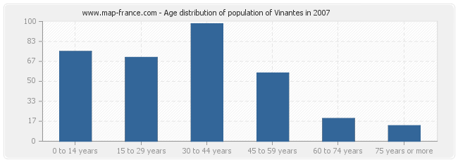Age distribution of population of Vinantes in 2007