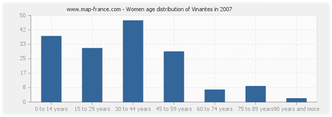 Women age distribution of Vinantes in 2007