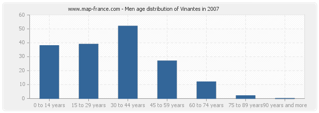 Men age distribution of Vinantes in 2007