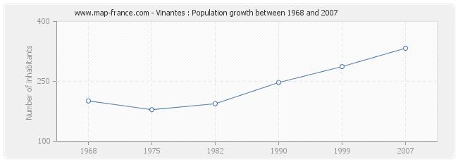 Population Vinantes