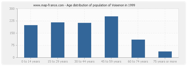 Age distribution of population of Voisenon in 1999