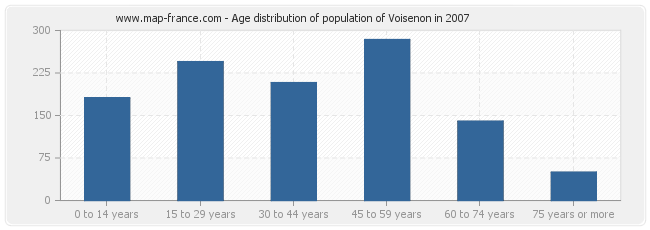 Age distribution of population of Voisenon in 2007