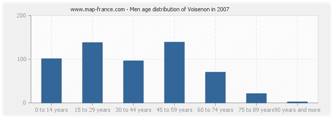 Men age distribution of Voisenon in 2007