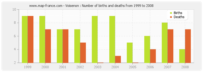 Voisenon : Number of births and deaths from 1999 to 2008