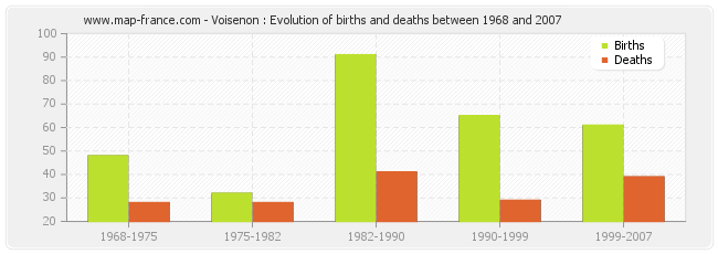 Voisenon : Evolution of births and deaths between 1968 and 2007