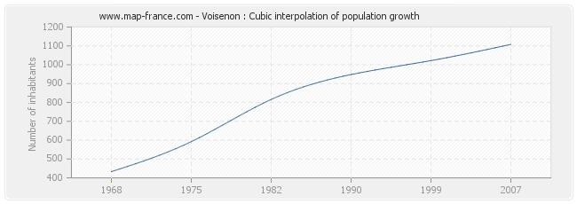 Voisenon : Cubic interpolation of population growth