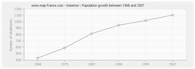 Population Voisenon