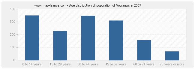 Age distribution of population of Voulangis in 2007