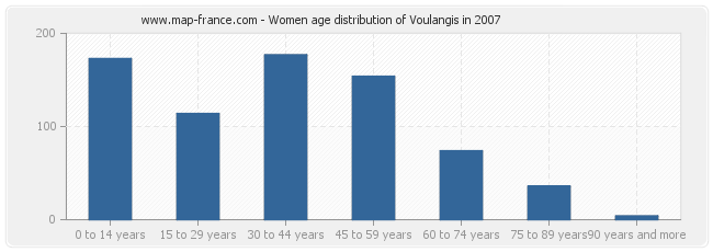 Women age distribution of Voulangis in 2007