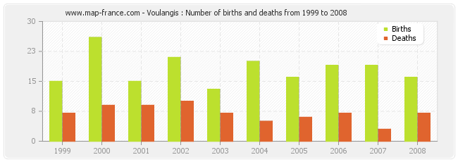 Voulangis : Number of births and deaths from 1999 to 2008