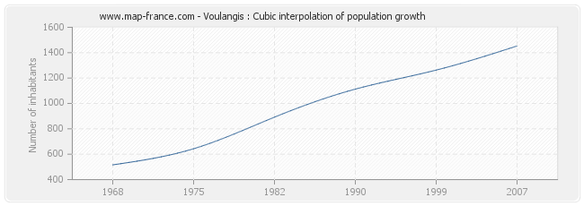 Voulangis : Cubic interpolation of population growth