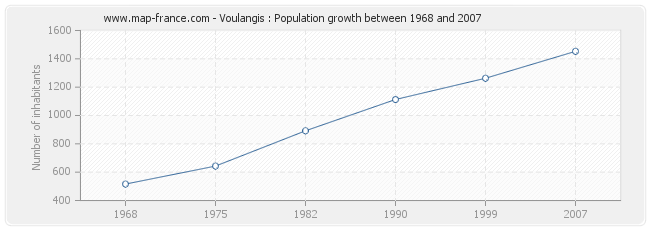 Population Voulangis