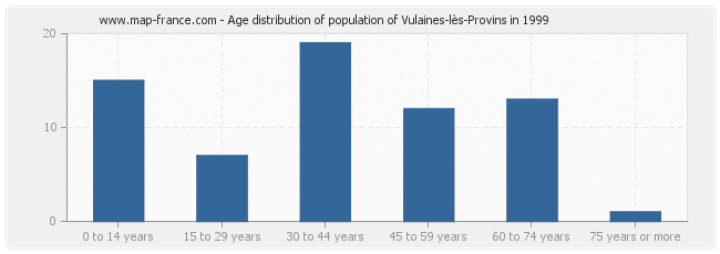 Age distribution of population of Vulaines-lès-Provins in 1999