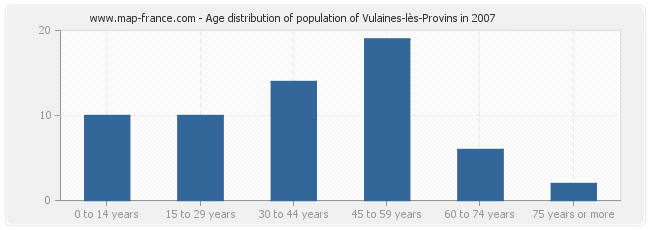 Age distribution of population of Vulaines-lès-Provins in 2007