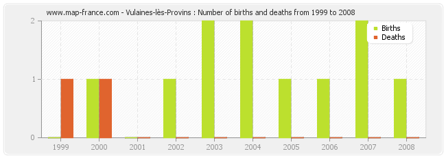 Vulaines-lès-Provins : Number of births and deaths from 1999 to 2008