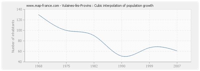 Vulaines-lès-Provins : Cubic interpolation of population growth