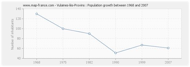 Population Vulaines-lès-Provins