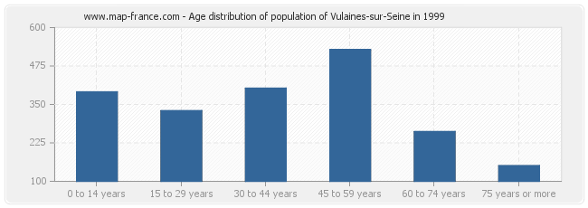 Age distribution of population of Vulaines-sur-Seine in 1999