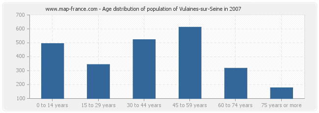 Age distribution of population of Vulaines-sur-Seine in 2007
