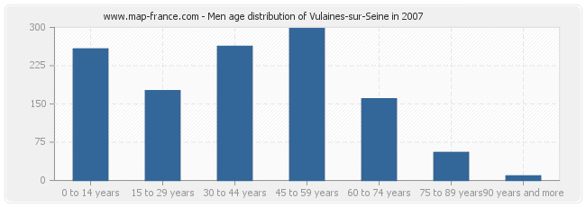 Men age distribution of Vulaines-sur-Seine in 2007
