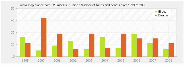Vulaines-sur-Seine : Number of births and deaths from 1999 to 2008