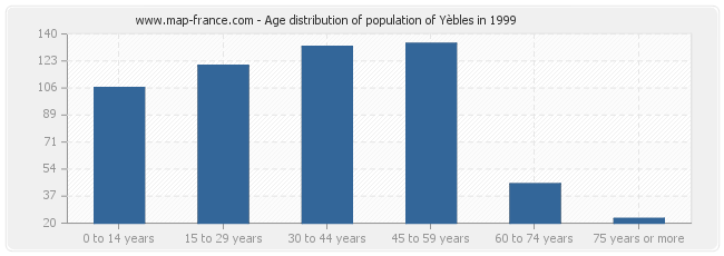 Age distribution of population of Yèbles in 1999