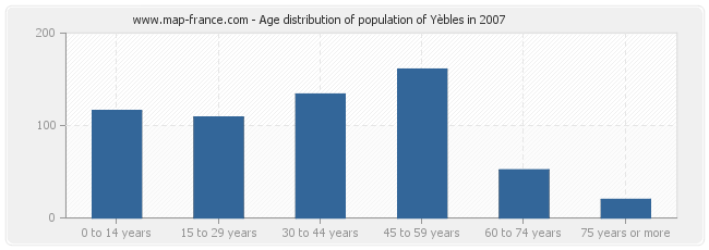 Age distribution of population of Yèbles in 2007