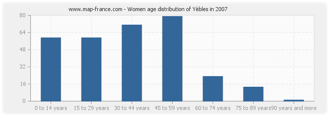 Women age distribution of Yèbles in 2007