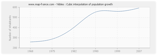 Yèbles : Cubic interpolation of population growth