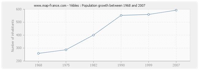 Population Yèbles