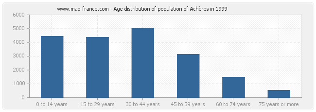Age distribution of population of Achères in 1999