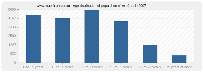 Age distribution of population of Achères in 2007
