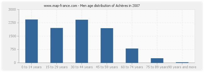 Men age distribution of Achères in 2007