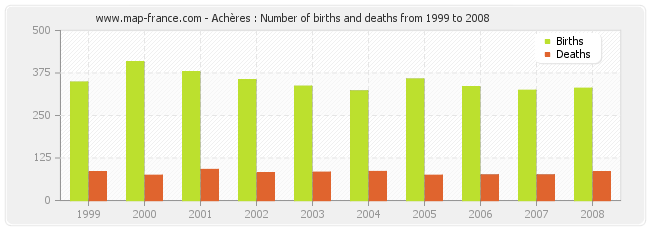 Achères : Number of births and deaths from 1999 to 2008